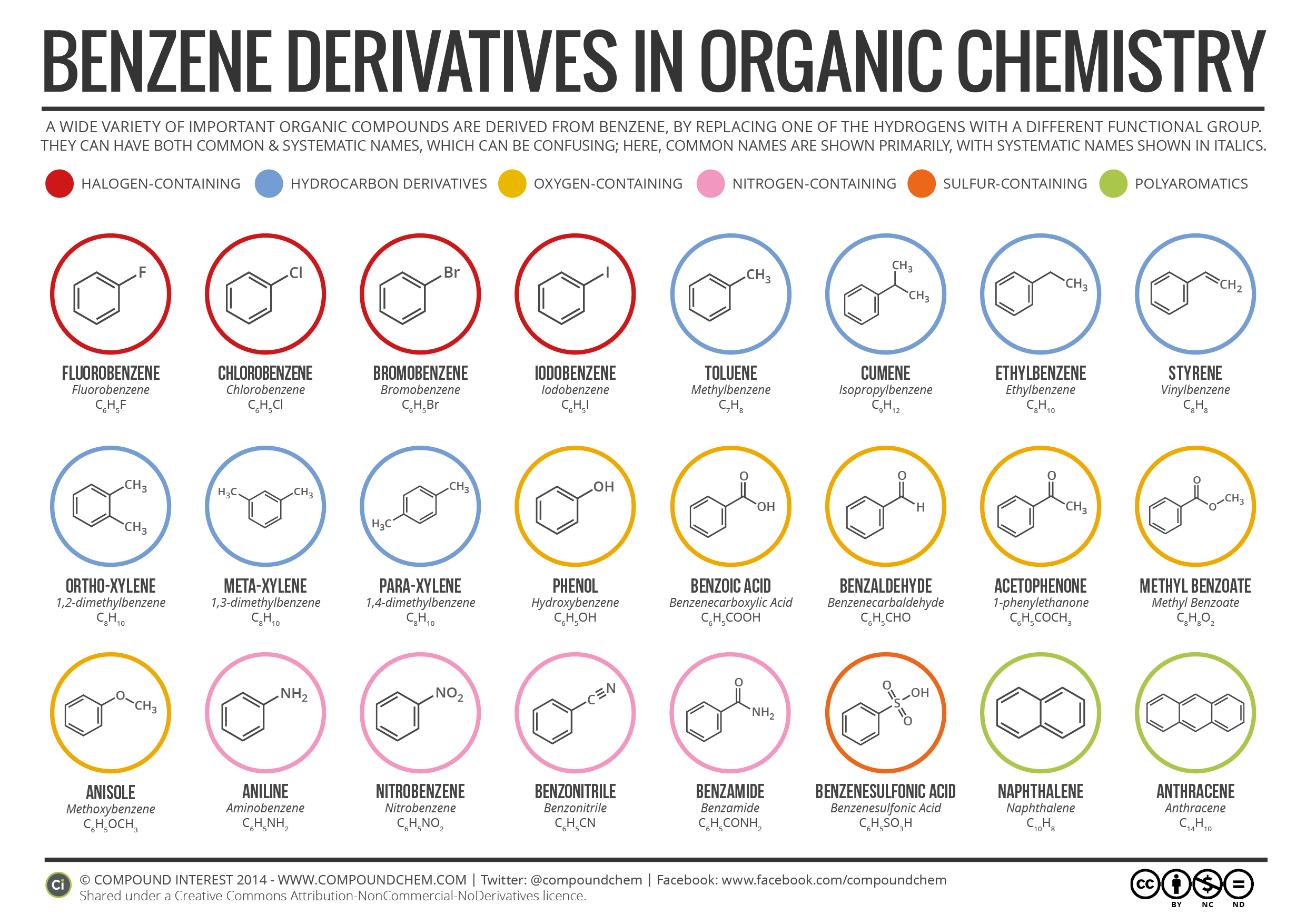 Simple Benzene Derivatives And Their Nomenclature In Organic Chemistry With Common Names