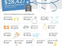 Infographic: The National Average Cost of a Wedding is ...