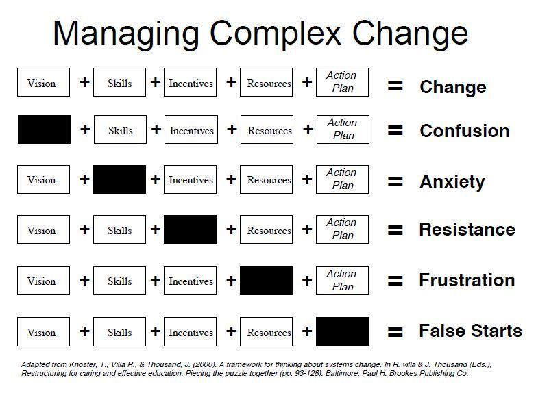 Great chart: Key components for effective change & impact