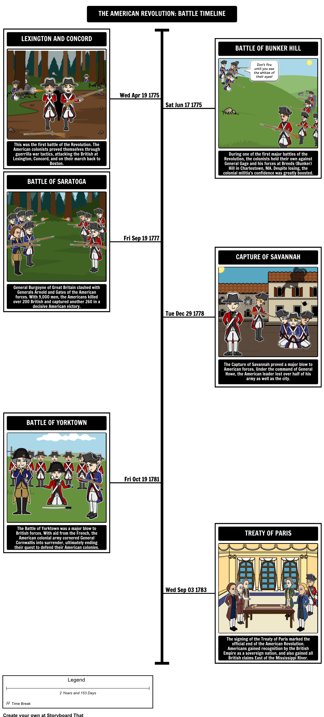 Students Can Track The Battles During The American Revolution By Creating A Timeline Using