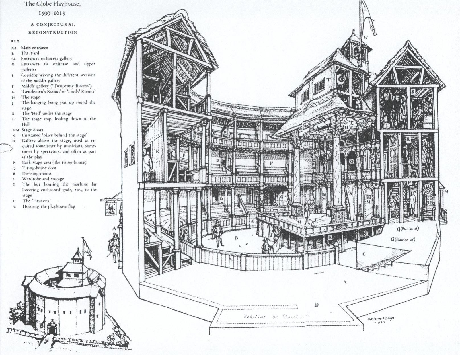 Labeling The Globe Theatre