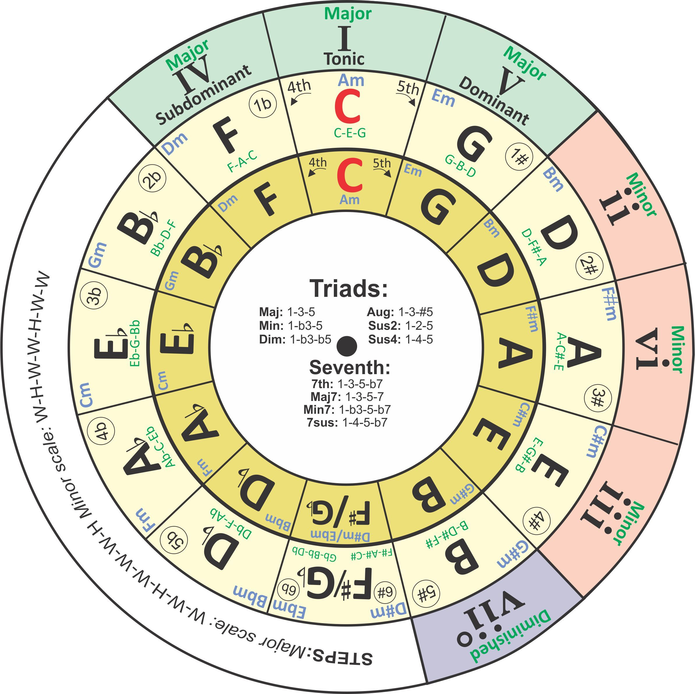 I Have Revised My Transposing Chord Wheel Circle Of Fifths