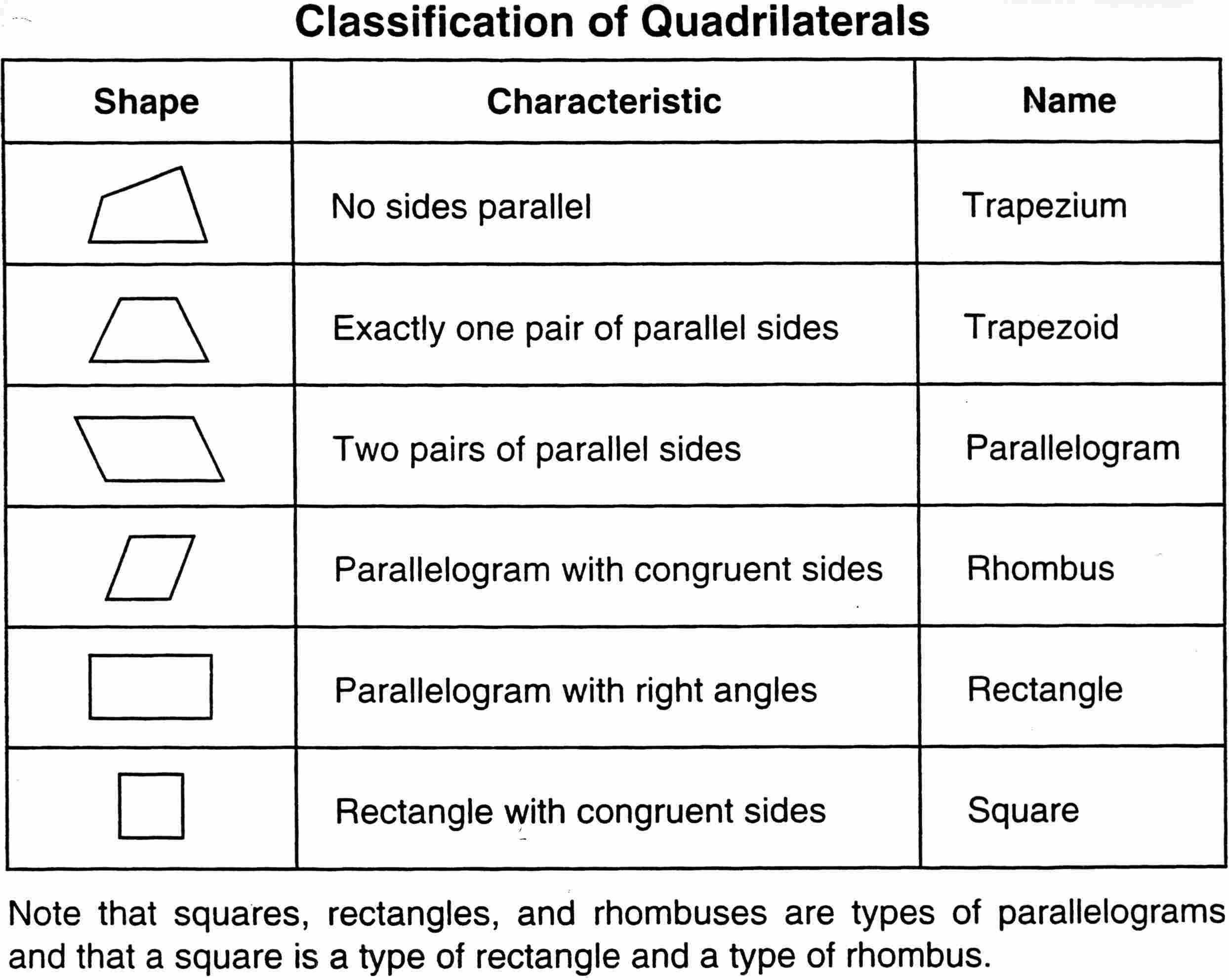 Pin By Karen Mcdavid On Math Geometry Quadrilaterals