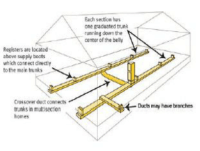 Double Wide Mobile Home Duct Work with Crossover Layout