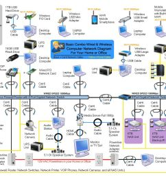 computer network modem router wireless wired home office wiring small office network wiring diagram office network wiring diagram [ 1166 x 851 Pixel ]