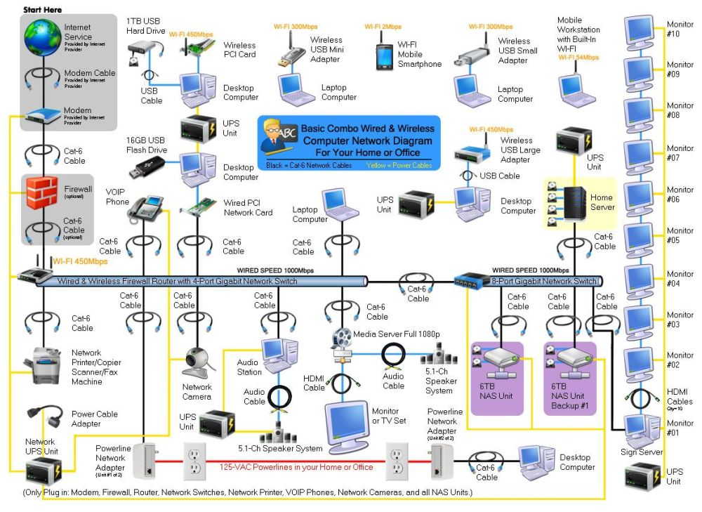 medium resolution of computer network modem router wireless wired home office wiring small office network wiring diagram office network wiring diagram