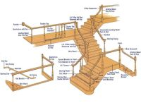 stairs components #Stairs | Stair case design | Pinterest ...