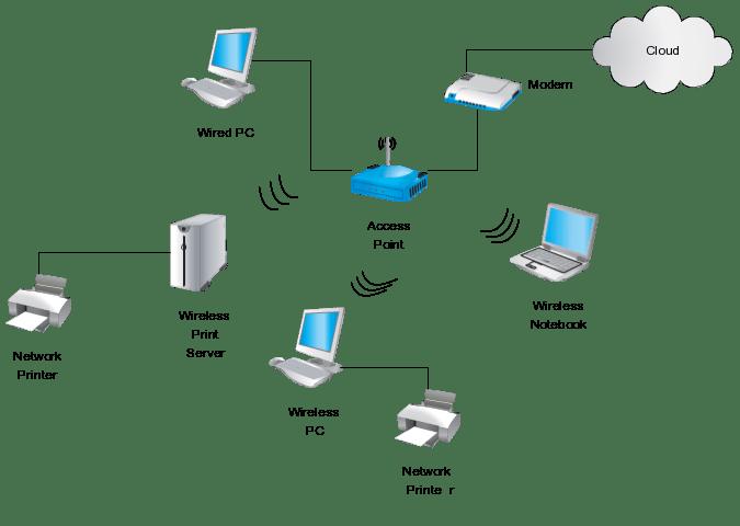 design home wireless network