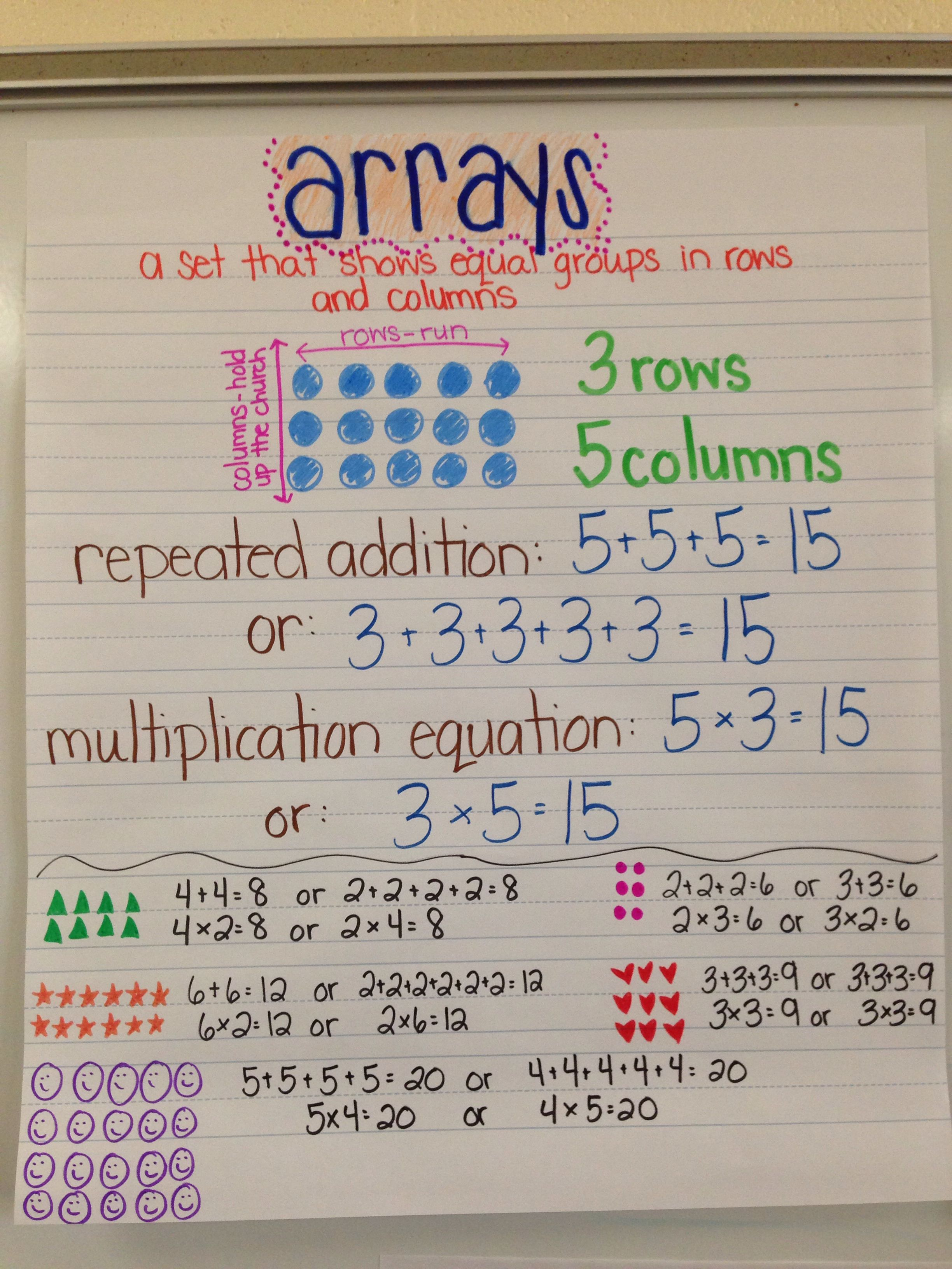 Arrays And Repeated Addition Anchor Chart Image Only