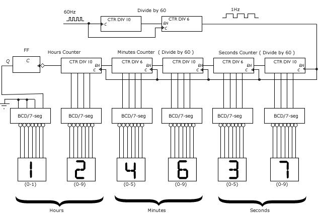 2307_Simulate цепь с помощью цифрового моделирования