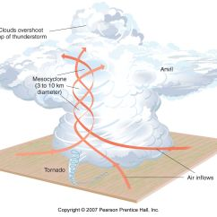 Diagram Of A Tornado Forming Kenworth Led Headlight Wiring Super Storms