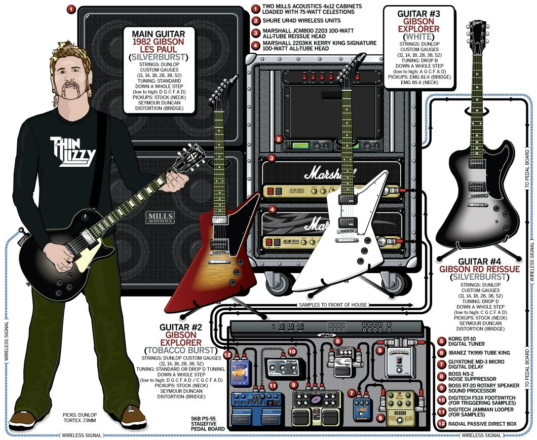 Kirk Hammett Pedalboard Wiring Diagram