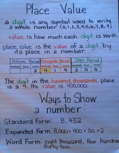 Homework help place value also rh che