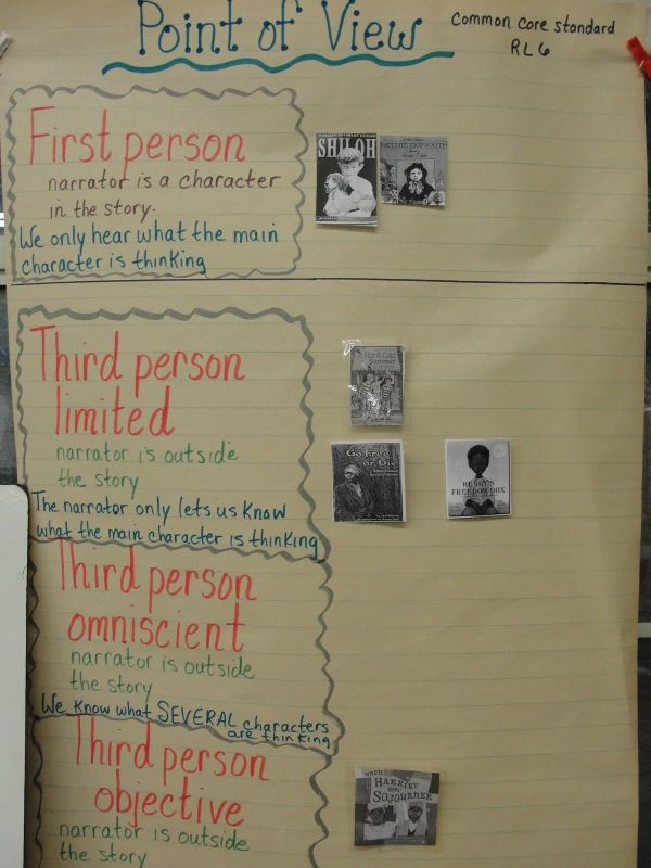 Point of View Anchor Chart 5th Grade