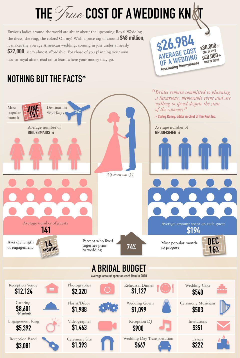 Wedding Cost Breakdown on Pinterest