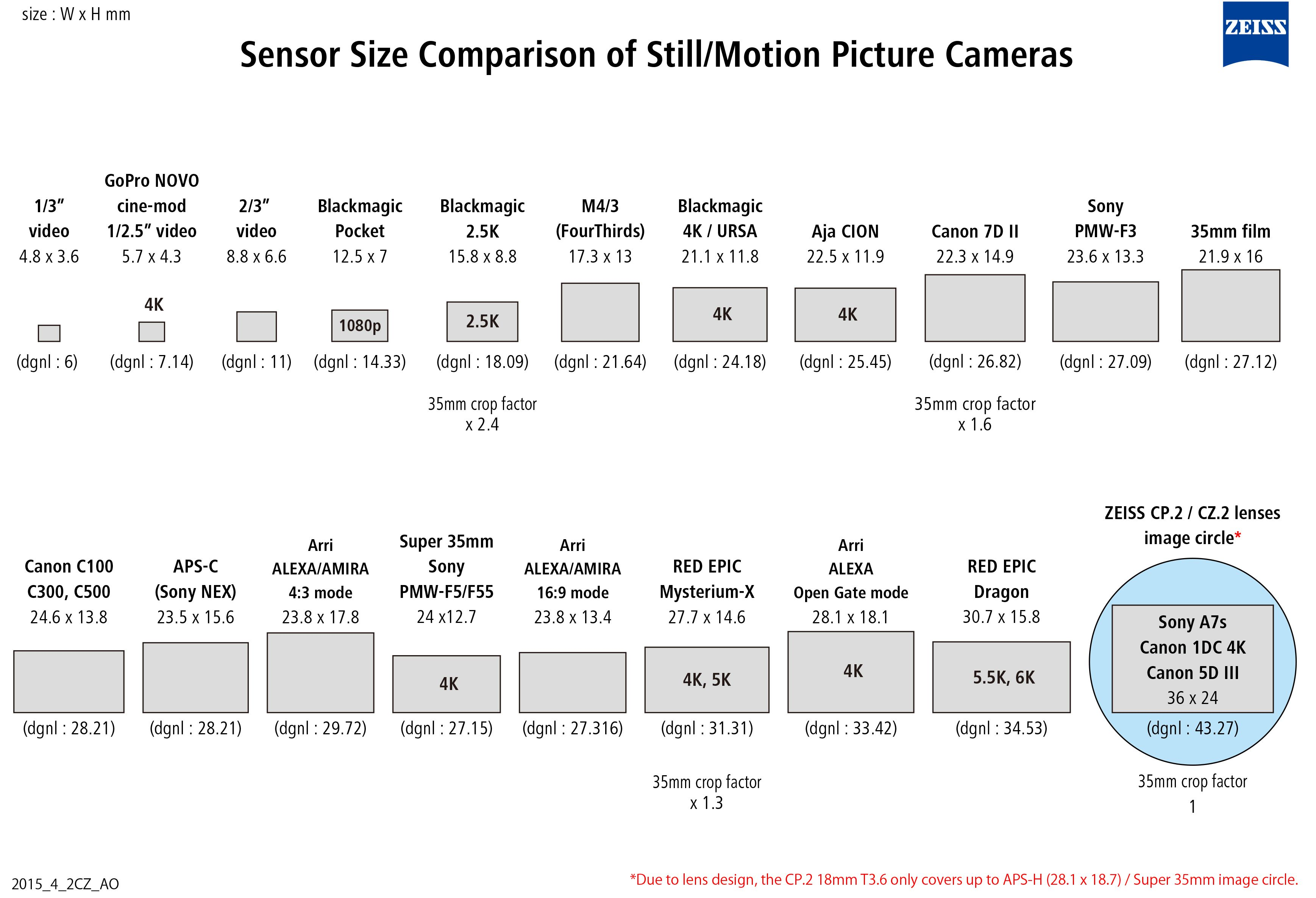 Video And Still Camera Sensor Sizes