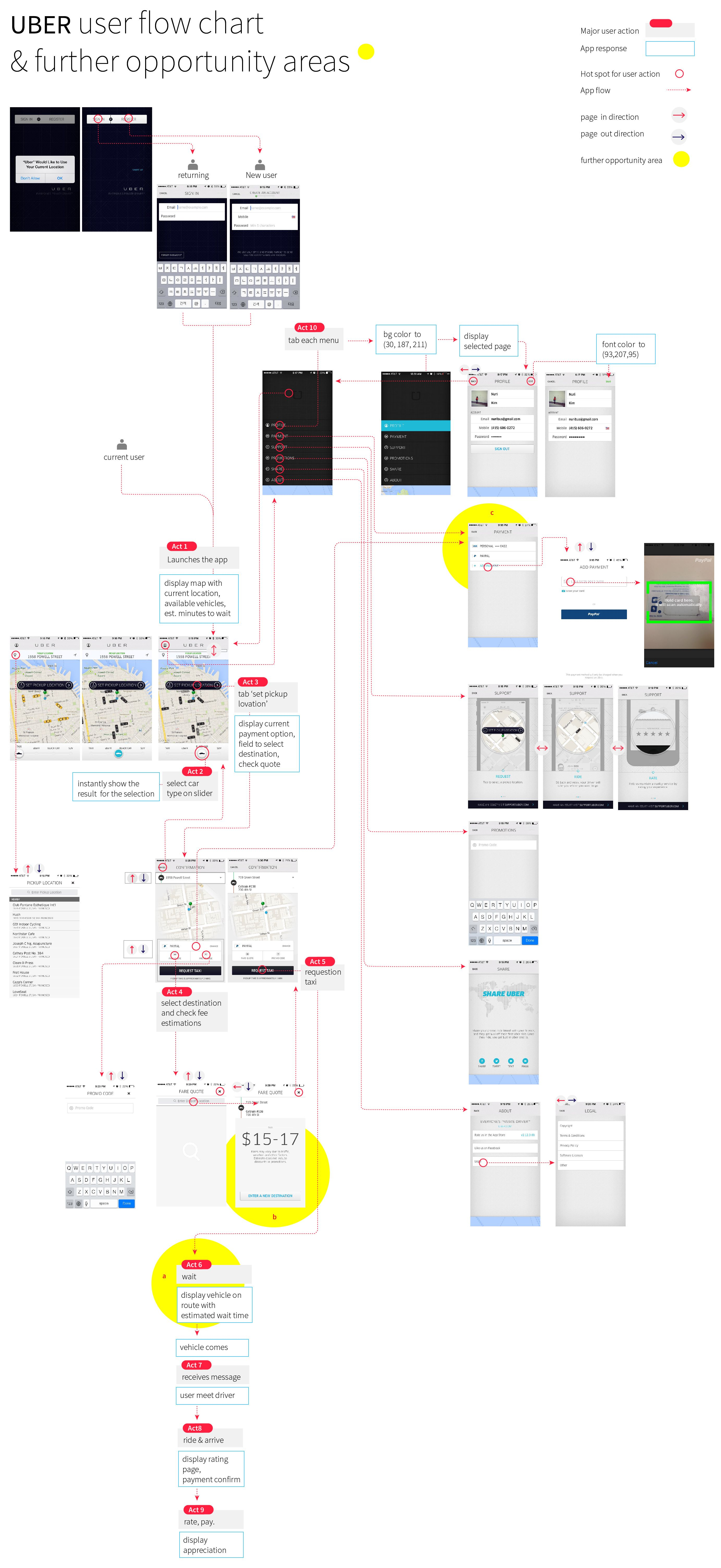 user interaction flow diagram steam boiler wiring uber chart and further opportunity areas product