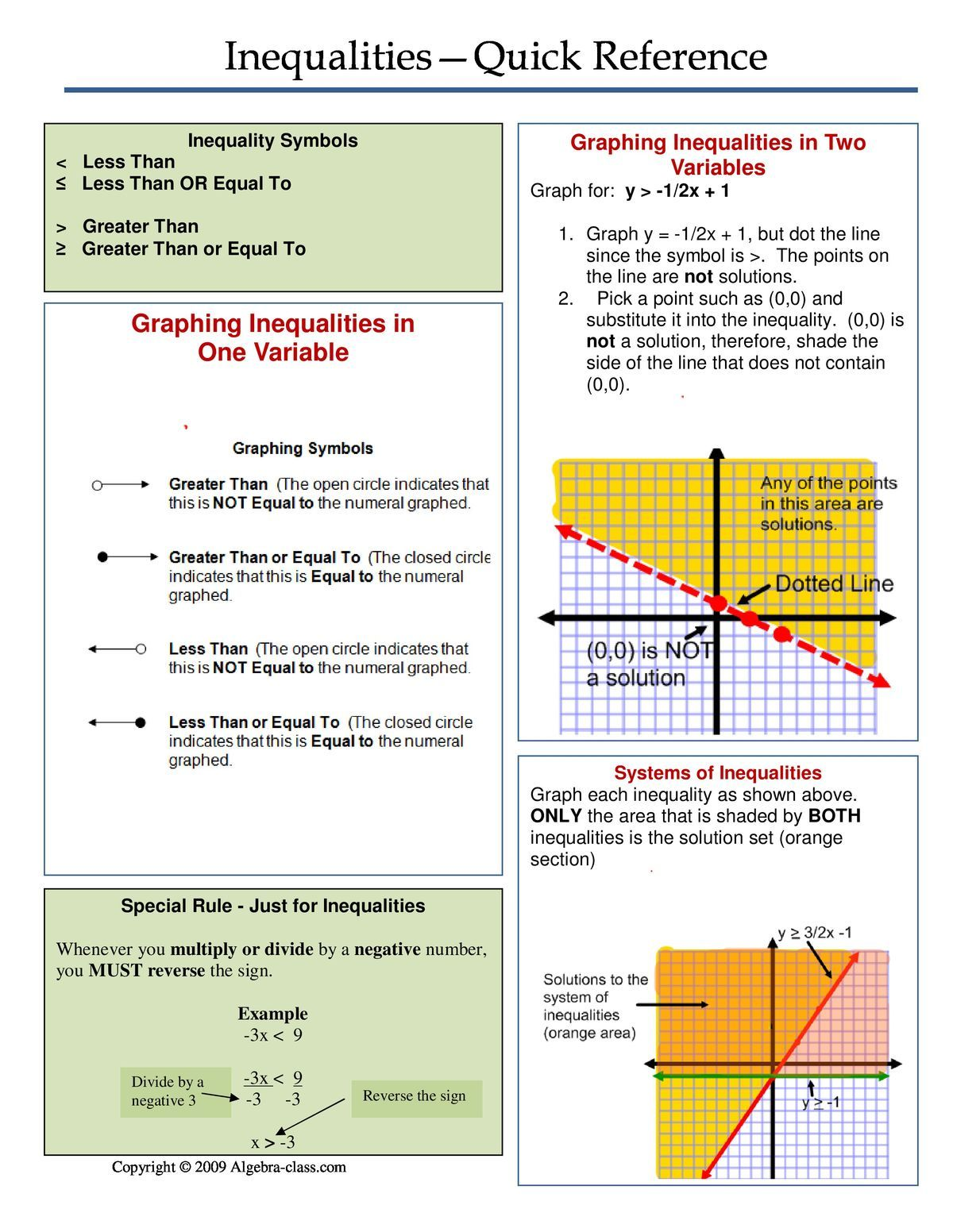 Algebra 1 Inequalities Quick Reference Sheet