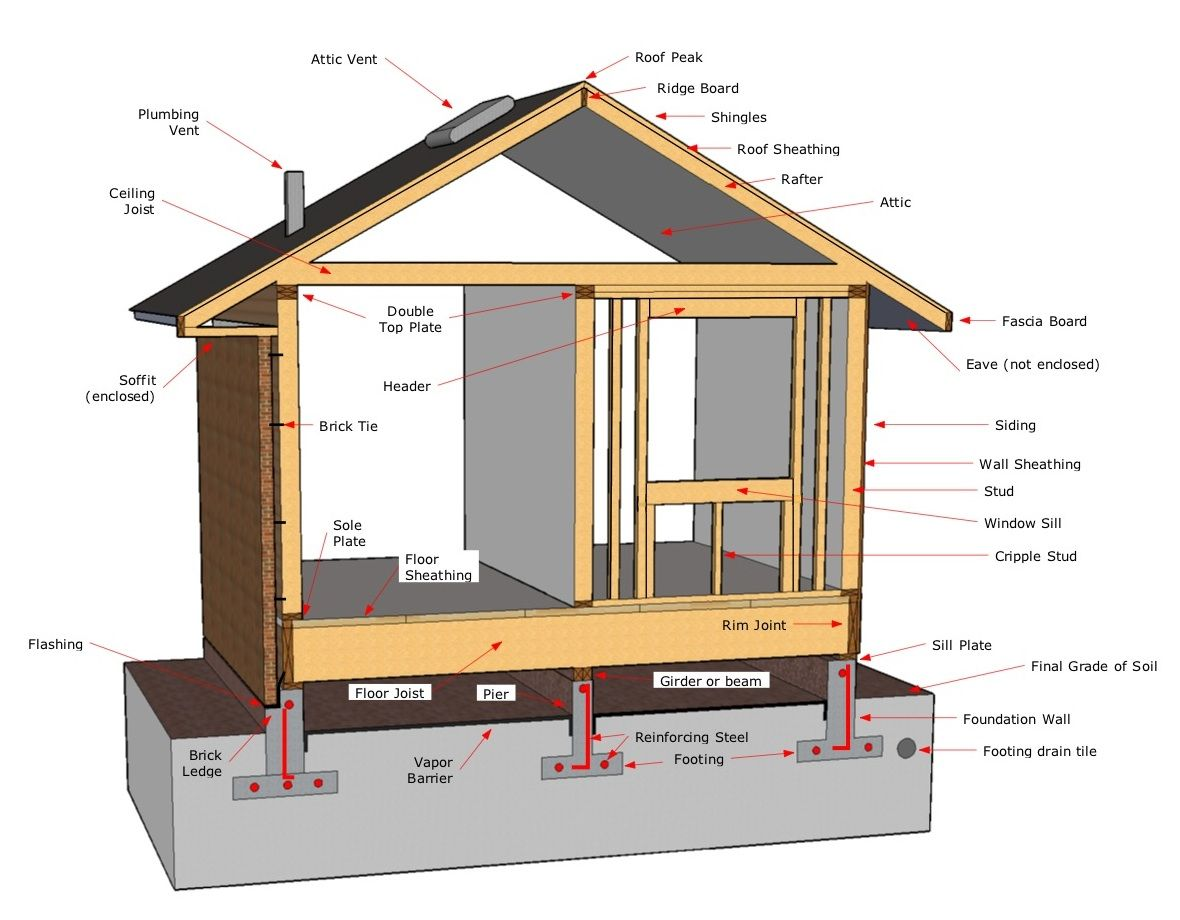 roof structure diagram sewing machine bobbin threading 7 best images of ponents a house frame