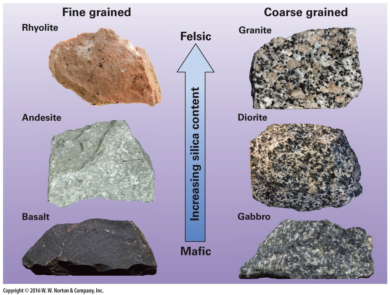 Graphic Of Igneous Rock