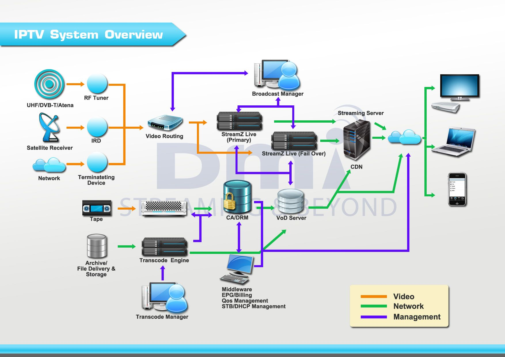 SnapTV Has Been Supplying Network Owners And Operators With IPTV