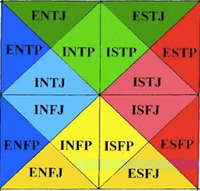 Reiki Image of Myers Briggs Compatibility httpwww