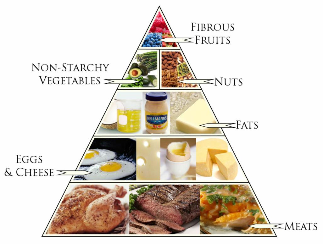 Image result for keto diet foods pinterest