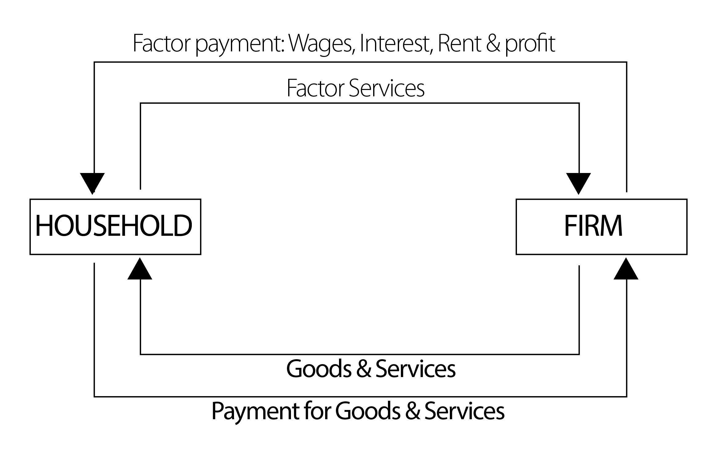 circular flow diagram with government sector 3 phase wiring uk best 25 43 of income ideas on pinterest