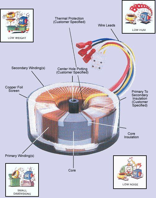 Construction Of A Typical Toroidal Power Transformer Knowledge
