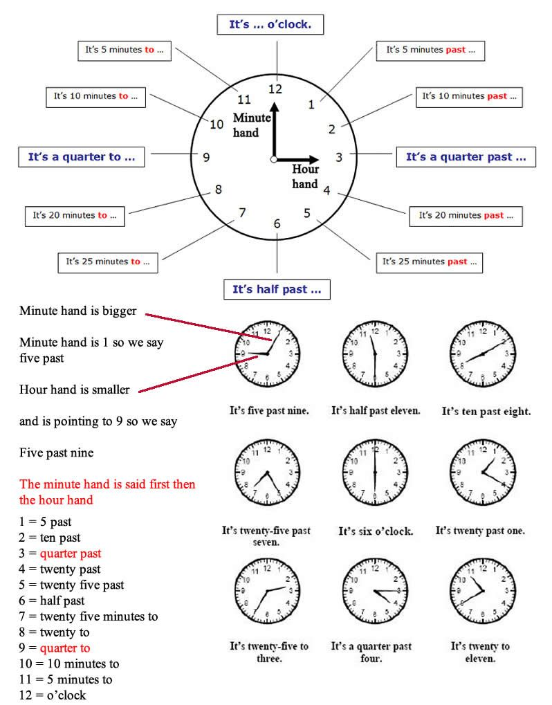 Learn to tell the time in English using video and pictures