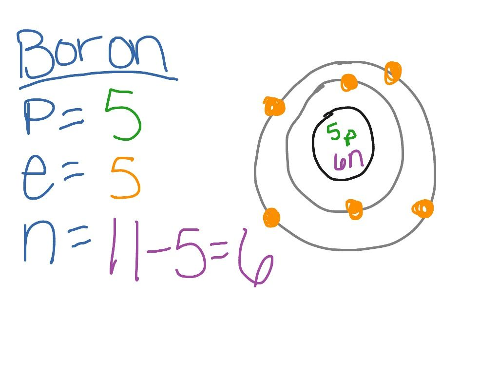 Boron Bohr Model