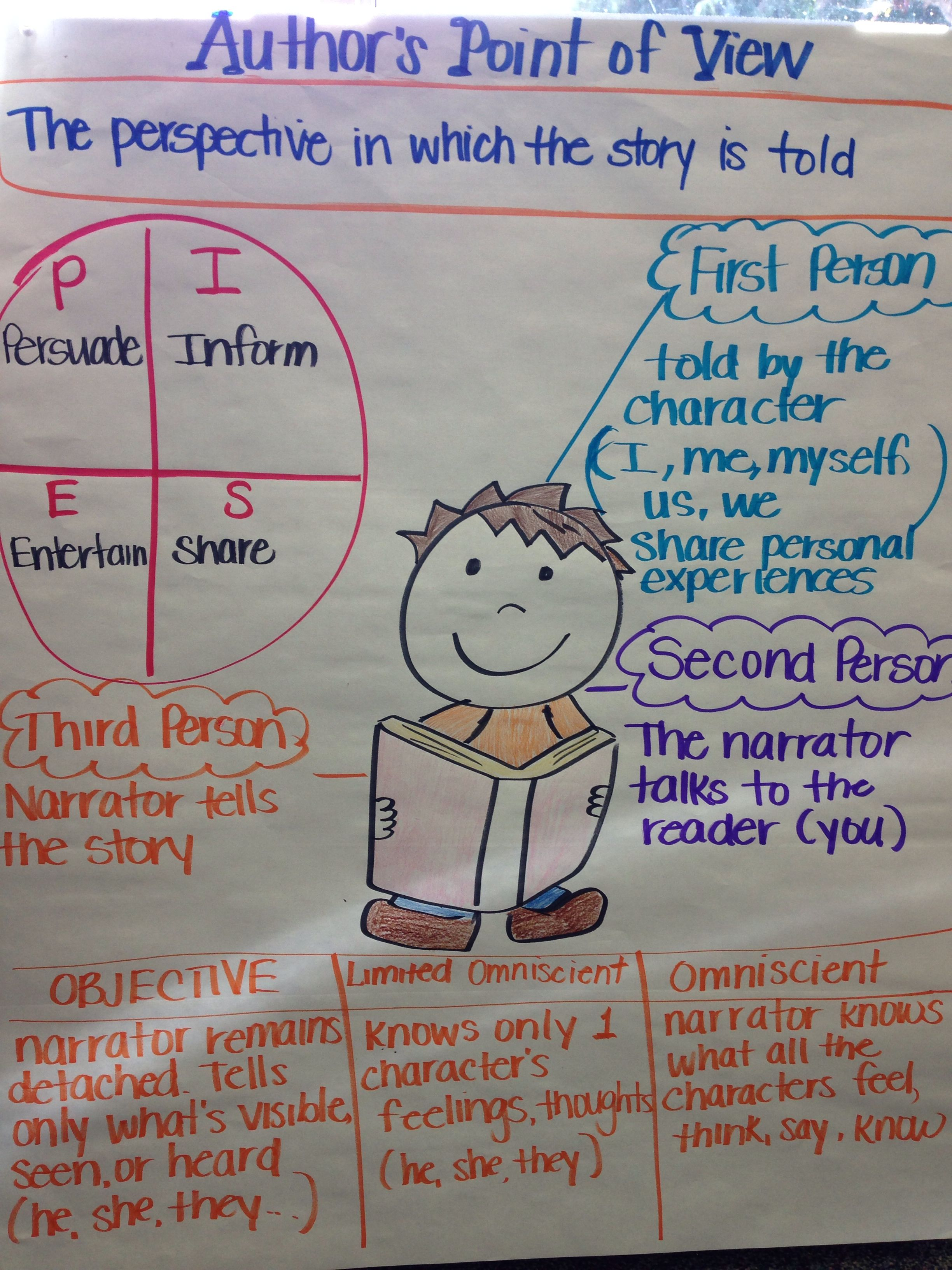 Anchor Chart For Author S Point Of View Infographics