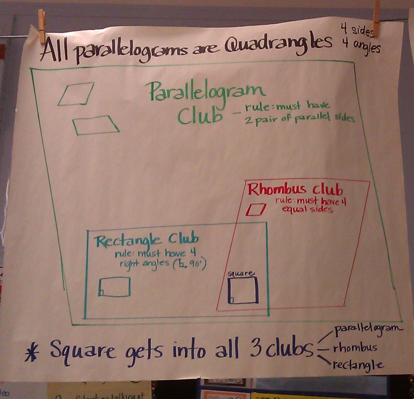 4th Grade Classroom Poster The Parallelogram Club 4th Grade