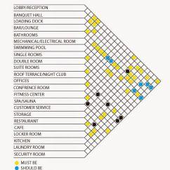 Architecture Bubble Diagram Template Excel 2002 Nissan Xterra Engine Hotel Matrix Pinterest