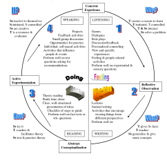Diagram Of Learning Cycle Four Stroke Engine Kolb Style Inventory Google Search Ot