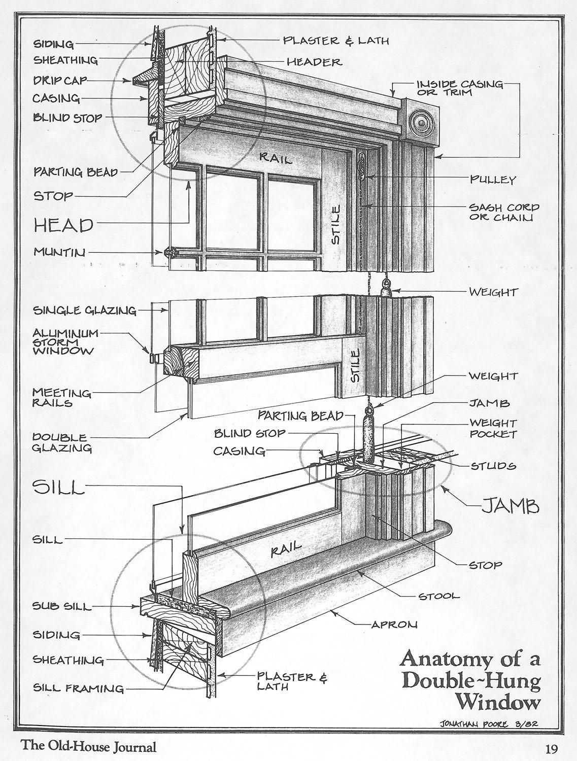 parts of a window frame diagram 05 gsxr 600 headlight wiring anatomy double hung windows pinterest