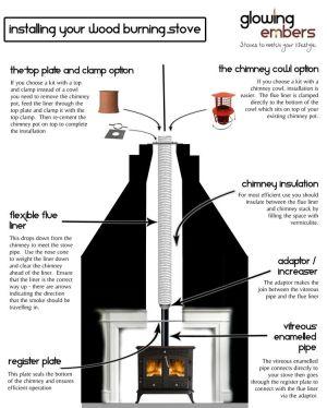 Chimney installations : Wood Burning Stoves  Modern