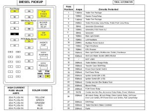 2000 Ford F650 Fuse Panel Diagram | 2000 FORD F650750