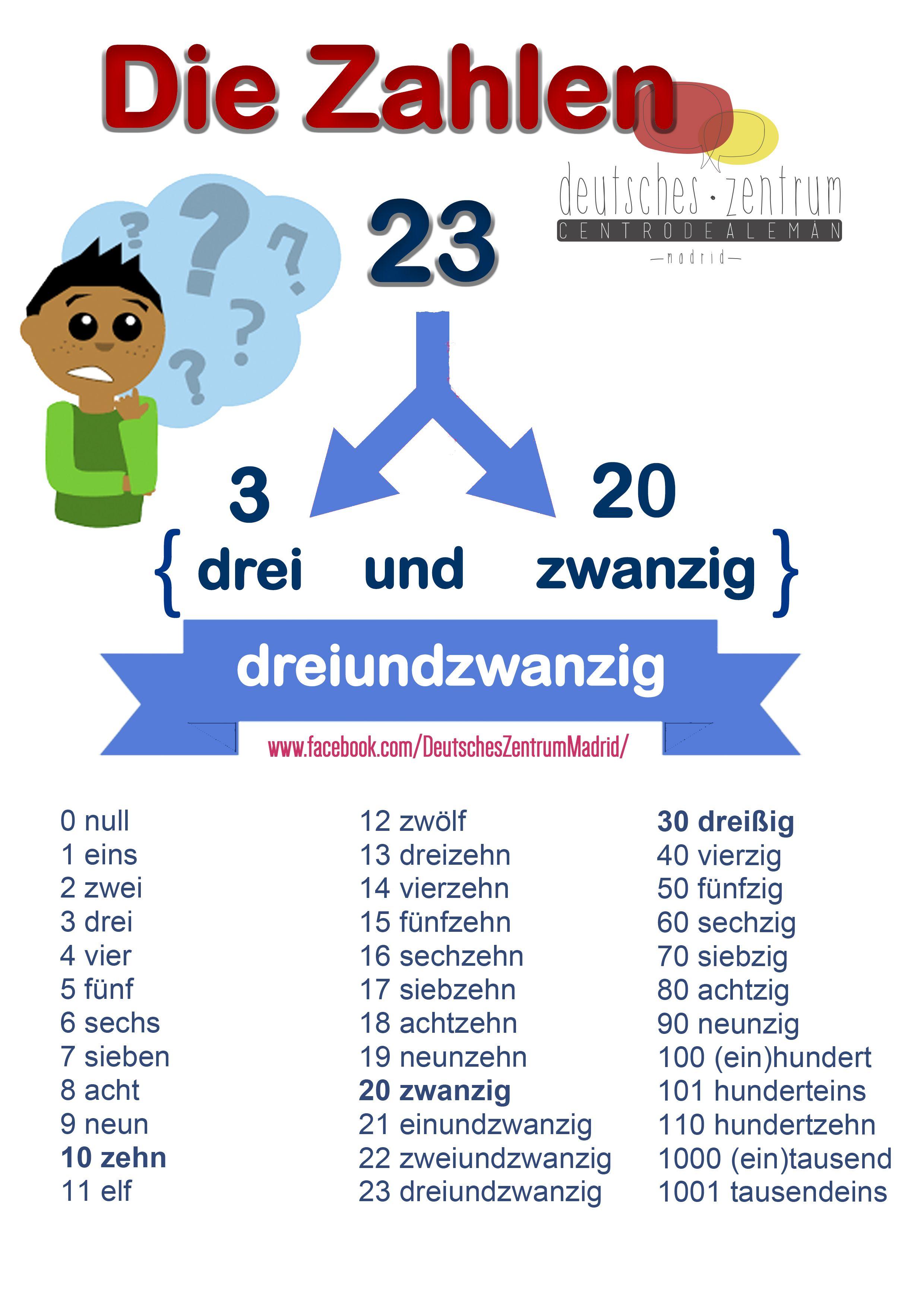 Zahlen Deutsch Wortschatz Grammatik German Aleman Daf