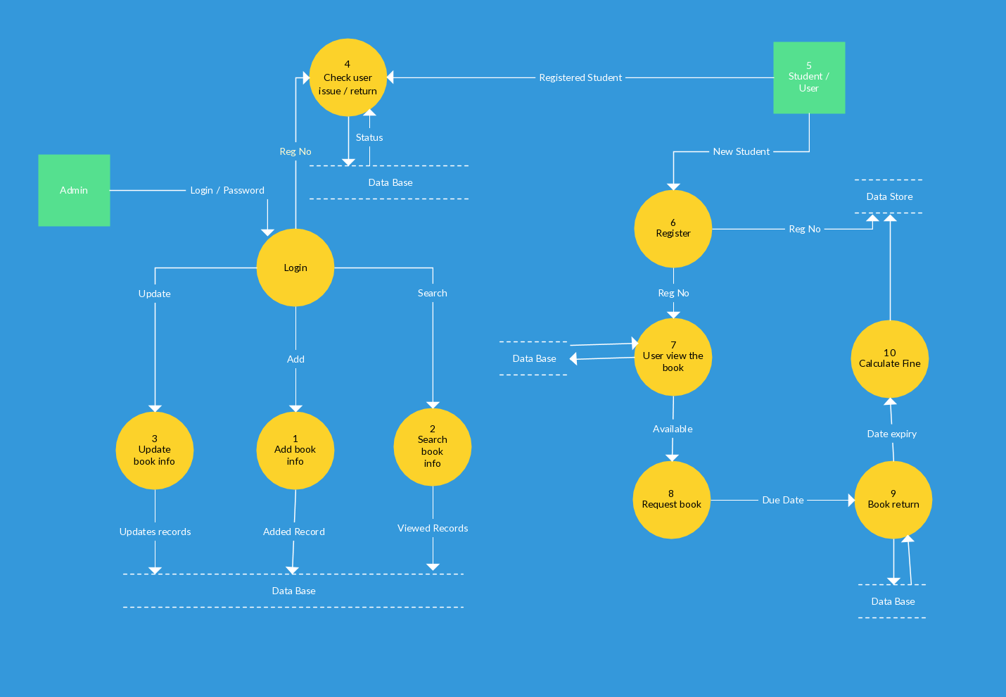 level 0 and 1 data flow diagram how to do venn diagrams with 3 circles templates map flows