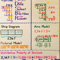 Strip Diagram Anchor Chart 2001 Ford F250 Trailer Plug Wiring Division Education Pinterest
