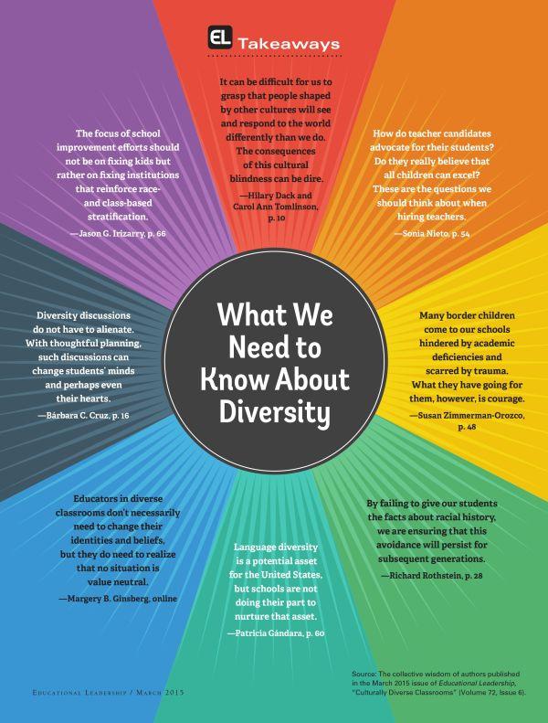 Examples Diversity Classroom