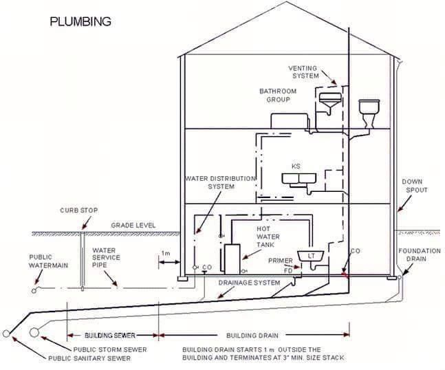 Plumbing Details You May Find Interesting and Helpful