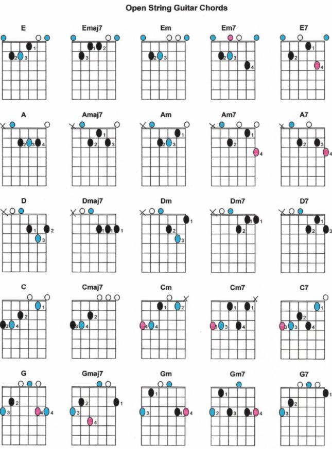 Dm7 Chord Guitar Finger Position
