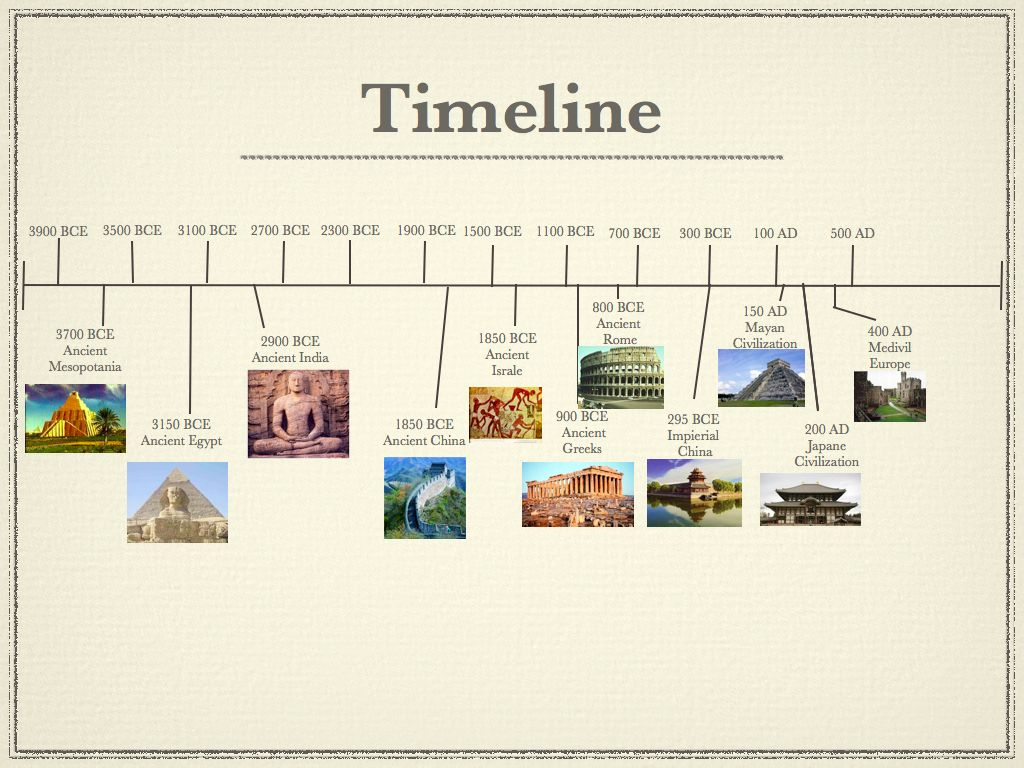 World Civilization Timeline China Is The Longest Running