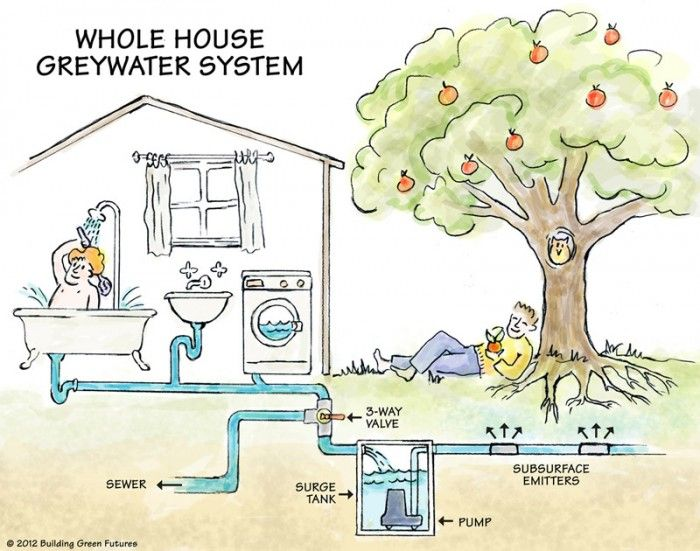 Whole House Greywater System WATER Pinterest Landscapes