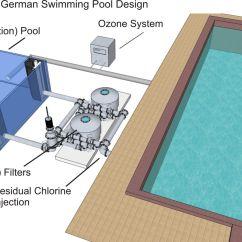 Swimming Pool Water Flow Diagram Diesel Generator Control Panel Wiring Technology Google Search
