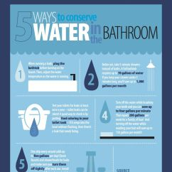 Ways To Conserve Water In The Kitchen Dr Horton Cabinets Please Visit Our Blog For More Tips On Conserving