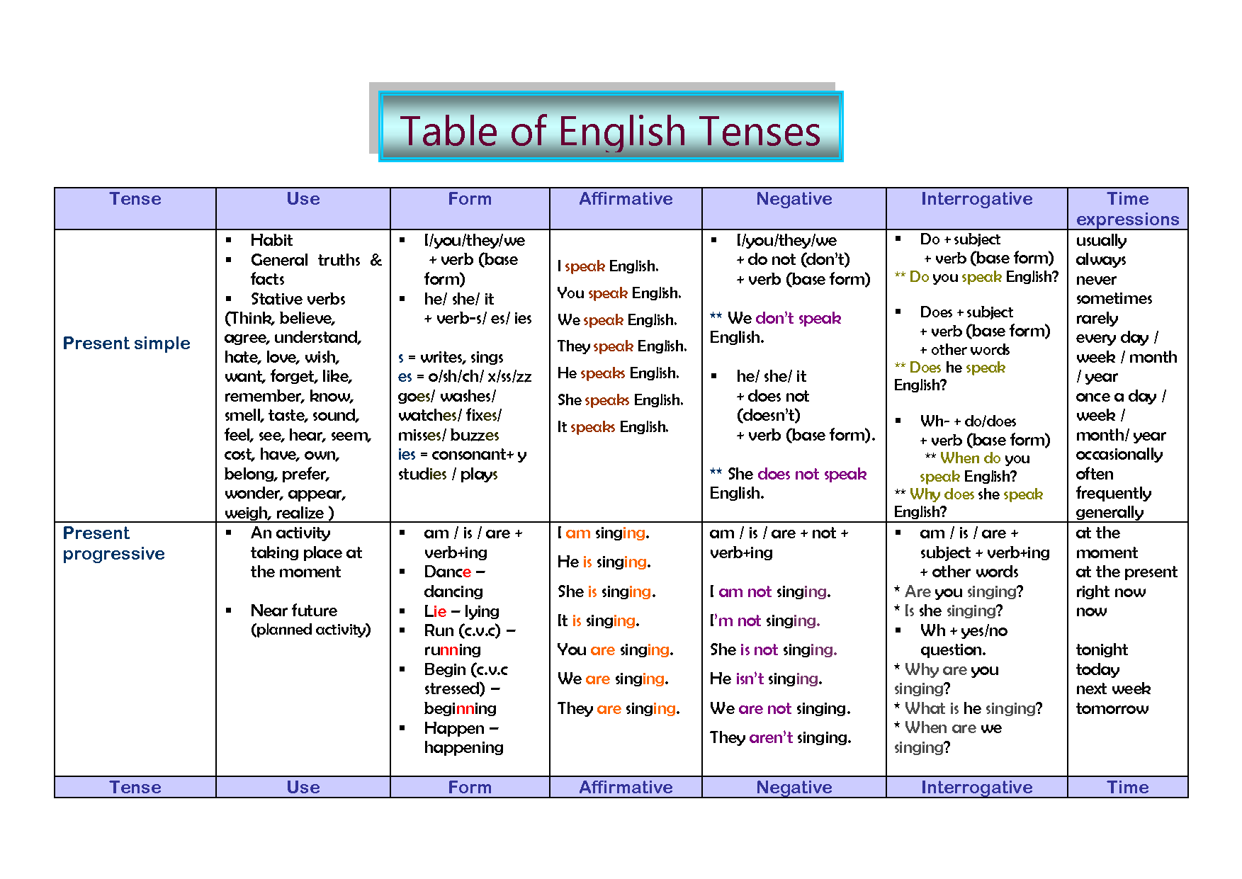 Tense Table Use Form And Time Expressions