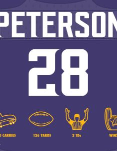 Depth chart minnesota vikings rb adrian peterson continues to dominate on the field putting up another also rh pinterest